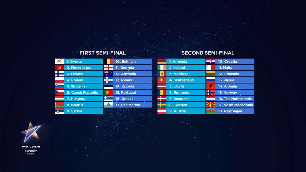Die Startreihenfolge der Semifinale