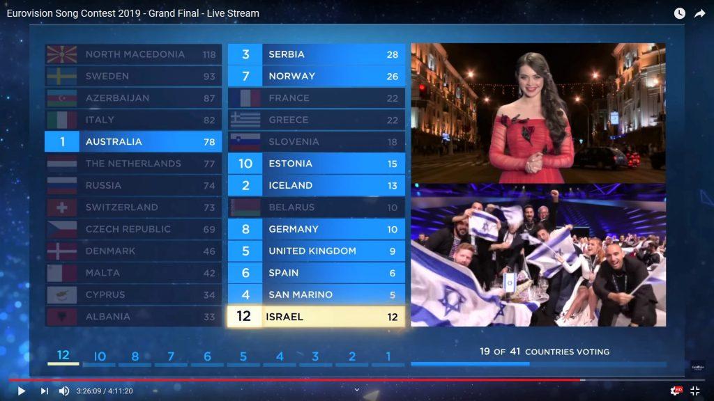 Eine mehr als merkwürdige Wertung: Belarus | Screenshot aus dem ESC-Livestream